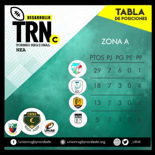7 tabla zona a