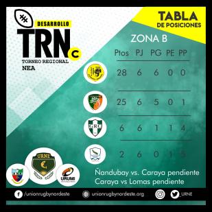 7 tabla zona b